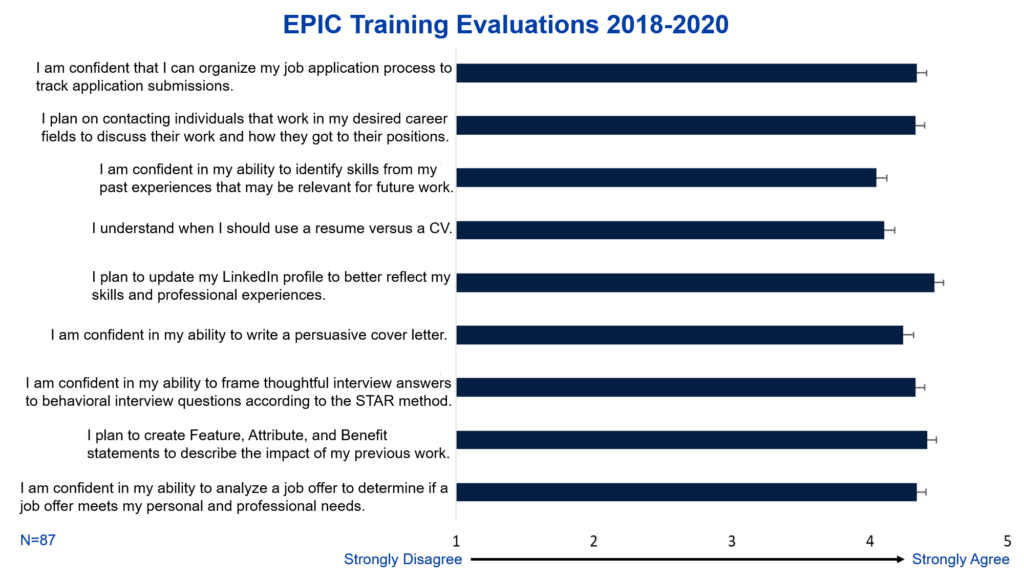 EPIC Training Evaluations 2018-2020 displayed students strongly agreed that the EPIC courses improved their confidence in their job search.